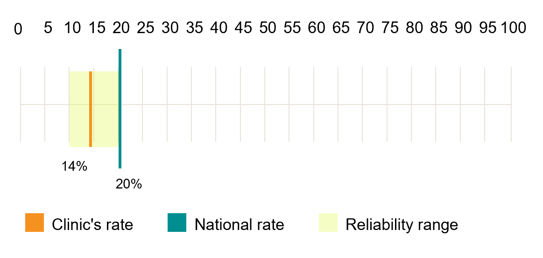 Image representing Making sense of reliability ranges